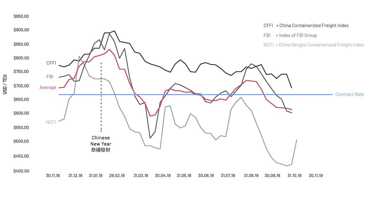Index-based-buying