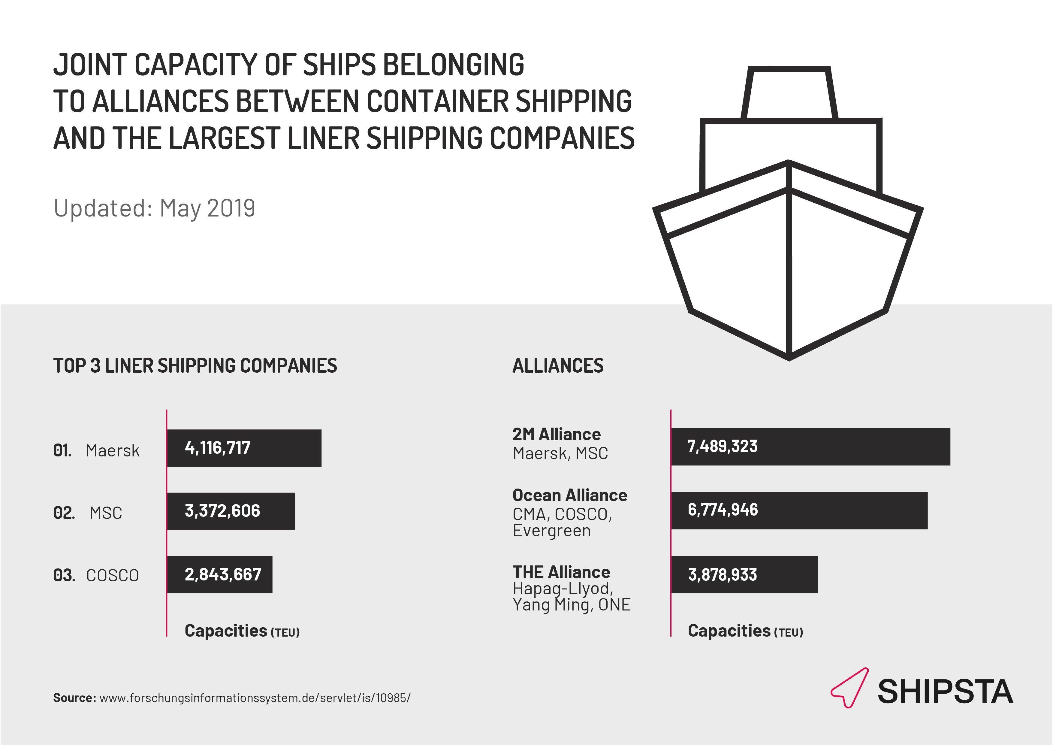 SHIPSTA-container-shipping-alliances