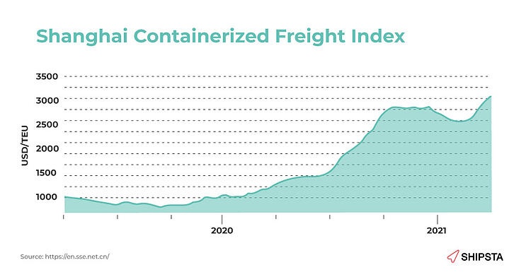 A graph of the Shanghai Containerised Freight Index.