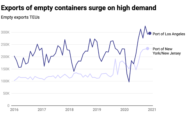 empty containers surge